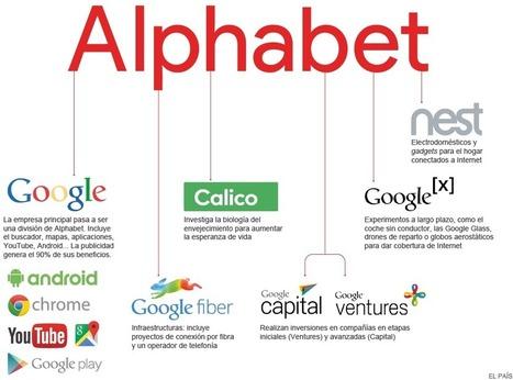 Las siete divisiones de Google | About marketing concepts | Scoop.it