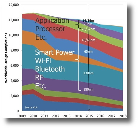 IoT, Cost-per-Transistor Extend Lifetimes of Established Technology Nodes   Internet of Things - Technology focus   Scoop.it