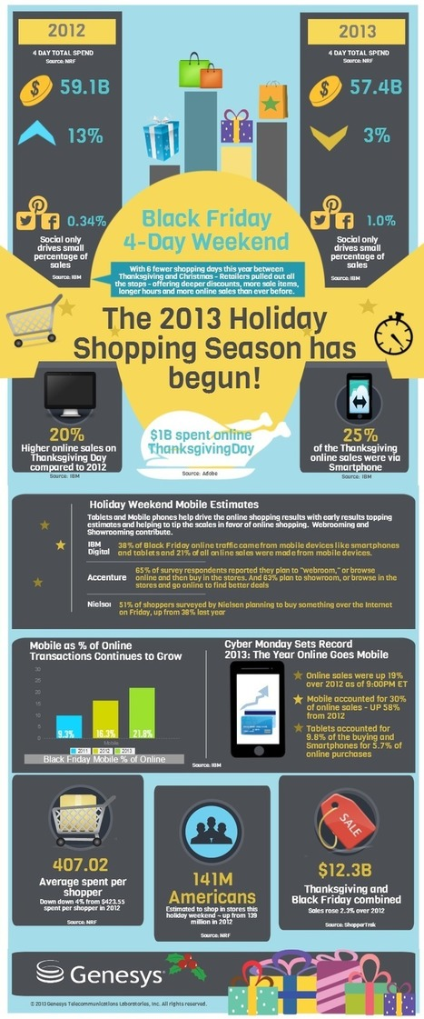 Mobile Was the Gravy on the Turkey Day Weekend [#Infographic] | ~Sharing is Caring~ | Scoop.it