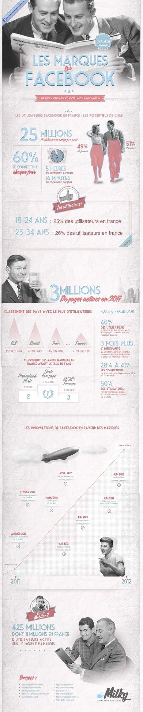 Infographie : Les marques s'affichent sur Facebook | E-business Personnal Coaching | Scoop.it