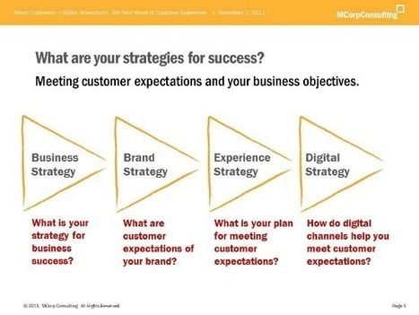 8 big ideas for Customer eXperience success   Usability and UX   Scoop.it