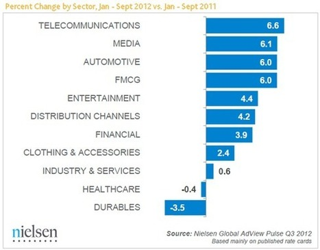 Ad Spend by Sector: Consumer Goods Marketers Spend Big(ger)   Media Intelligence - Middle East and North Africa (MENA)   Scoop.it