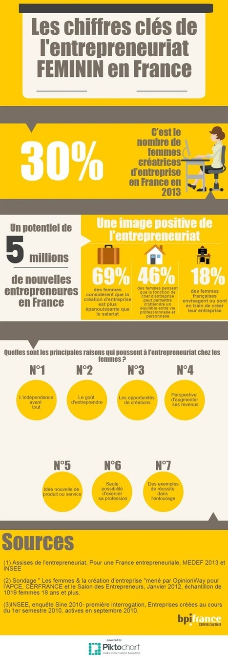 Entrepreneuriat féminin : les chiffres clés | Bpifrance servir l'avenir | Social Life's moods | Scoop.it