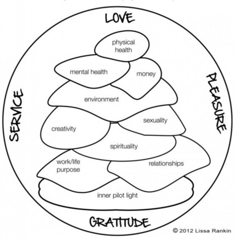 The Whole Health Cairn: A Radical New Wellness Model | Mental Health & Emotional Wellness | Scoop.it