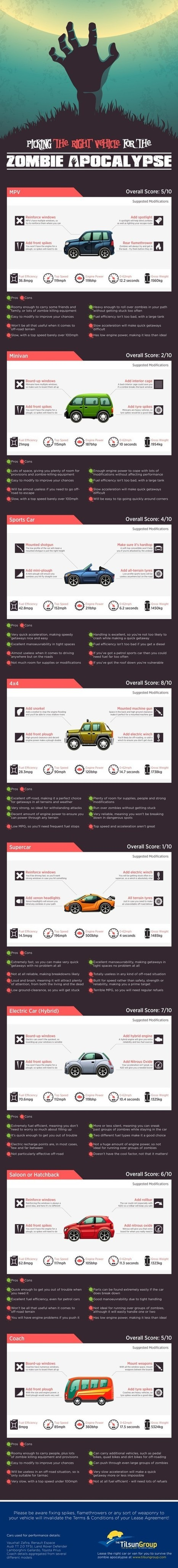 Picking the right vehicle for the zombie apocalypse [infographic] | Post Apocalypse | Scoop.it