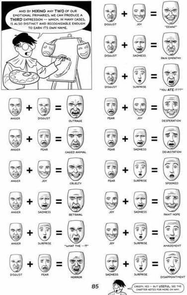 All sizes the emotion wheel reference tool for drawing emotions on faces flickr photo sharing