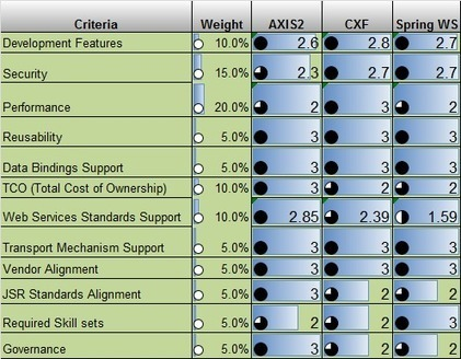 Apache CXF vs  Apache AXIS vs  Spring WS | Arch