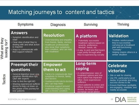 Social media insights into the patient journey | Innovation in Health | Scoop.it