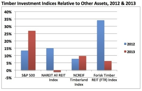 How Did Timber Perform in 2013 Relative to Other Assets? | Timberland Investment | Scoop.it