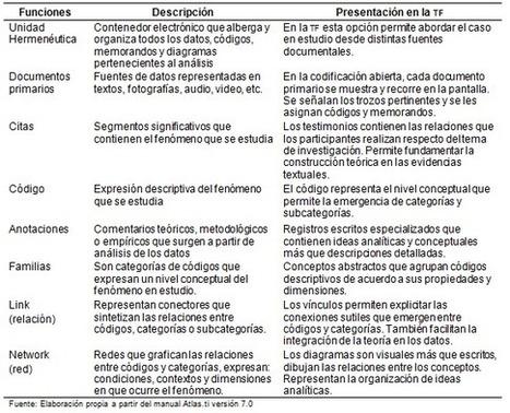 Teoría fundamentada y Atlas.ti: recursos metodológicos para la investigación educativa | San Martín Cantero | Revista Electrónica de Investigación Educativa | Didáctica | Scoop.it