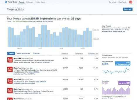 The Social Media Advertising Guide for Twitter, Facebook and LinkedIn | Social Media | Scoop.it