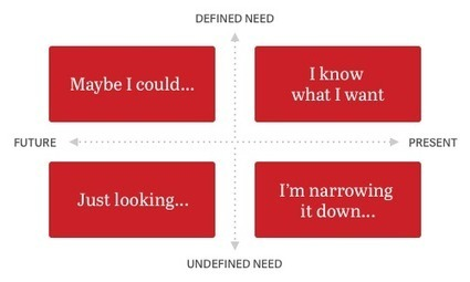 How people explore their interests on Pinterest   Pinterest for Business   Scoop.it