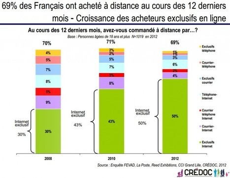 Les Français et la vente à distance, les résultats de l' étude 2012 du Credoc | Locita.com | Etudes sur l'e-commerce - Research about e-business | Scoop.it