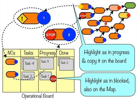 Agile Strategy Map Explained | Agile Management | Scoop.it