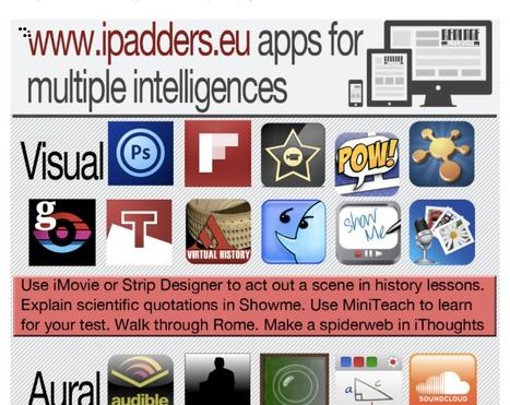 iPad Apps for Multiple Intelligences ~ Interactive Infographic | Techy Touchy Tools | Scoop.it