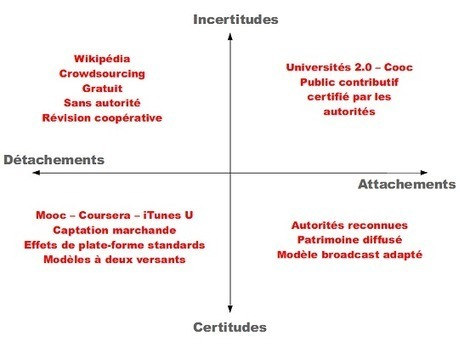 Mooc : la standardisation ou l'innovation ? « InternetActu.net   La formation à distance en circonscription   Scoop.it