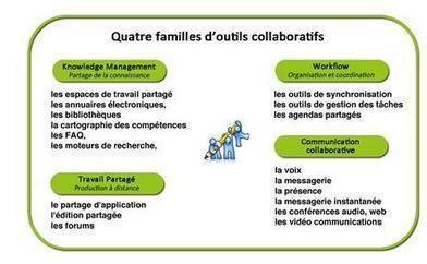 Outils de travail collaboratif : que choisir ? | Innovation sociale et internet | Scoop.it