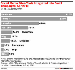 How Email Marketing Can Boost Your Social Media Presence - Jeffbullas's Blog | Small Business Marketing | Scoop.it