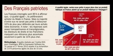 85% des français sont prêts à acheter du made in France . C'est pareil pour les logiciels d'entreprises ? | zebrain | Scoop.it