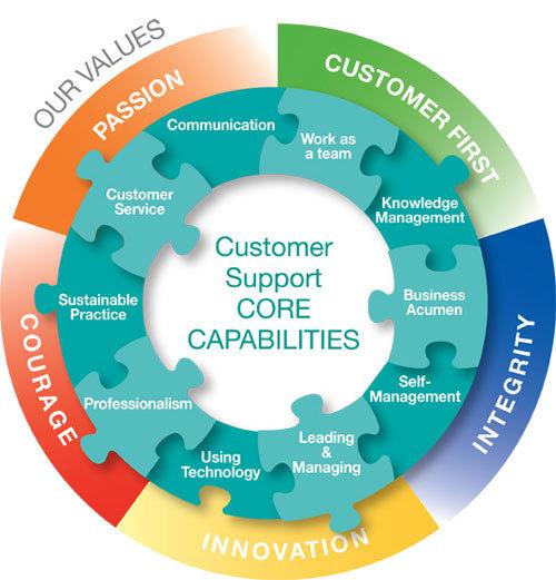 Customer Support Capability Development