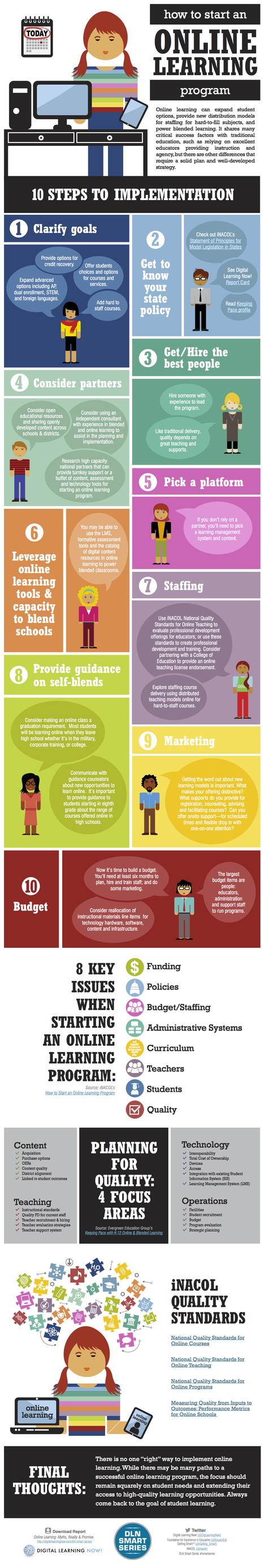 How To Start An Online Program Infographic | e-Learning Infographics | Wiki_Universe | Scoop.it