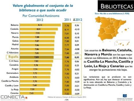 """""""El 69,9% de la población no ha ido a la biblioteca en el último año""""   JuliánMarquina...   Bibliotecas Escolares. Curating and spreading Portuguese School Libraries action   Scoop.it"""