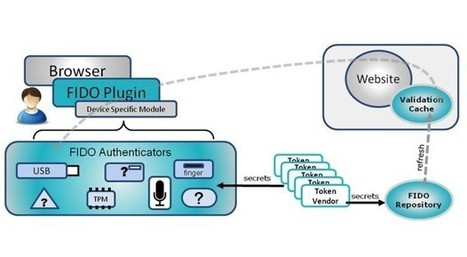 El jefe de seguridad de información de PayPal afirma que las contraseñas tienen los días contados | VI Tech Review (VITR) | Scoop.it