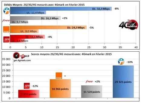 4G Monitor : Free reprend l'avantage sur Orange en février | Le numérique et la ruralité | Scoop.it