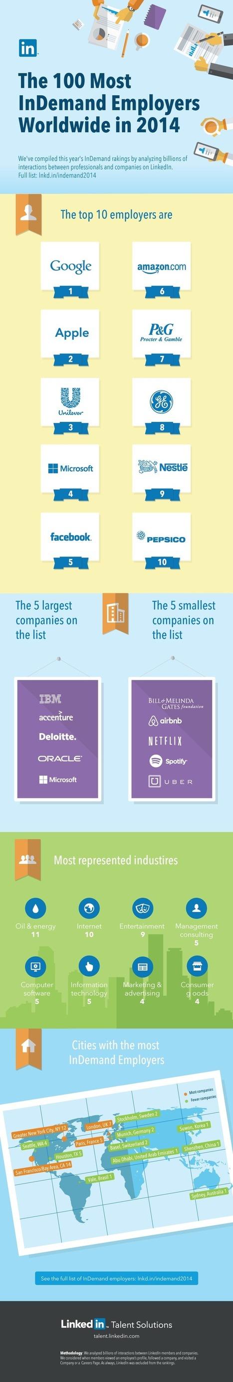 Empresas más demandadas según LinkedIn [Infografía] - MuyComputerPRO | Buscar trabajo | Scoop.it