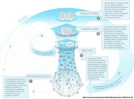 Qui gouverne l'Internet ? | Libertés Numériques | Scoop.it