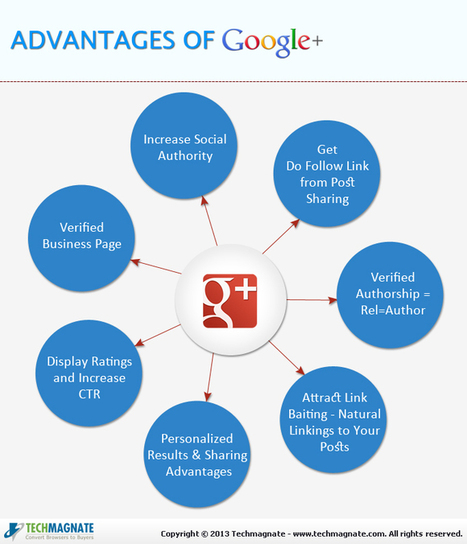 Google Plus and Its SEO Benefits | SEO & Social Media Marketing | Scoop.it