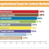 Digital Marketing, Brand Strategy, Content Marketing Strategies