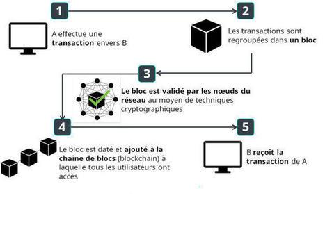 Blockchain : l'autre révolution venue du bitcoin   Entreprise 2.0 -> 3.0 Cloud-Computing Bigdata Blockchain IoT   Scoop.it