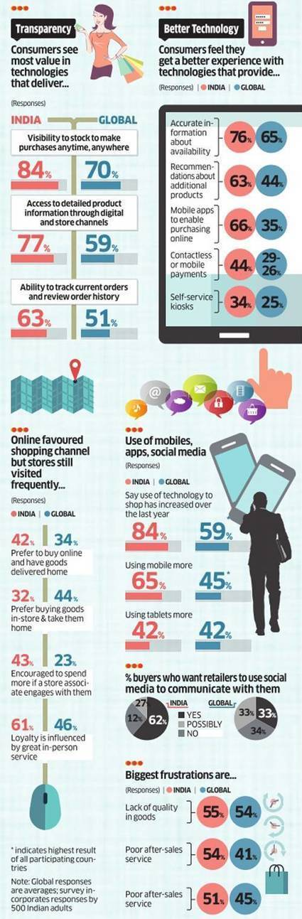 What Indian shoppers want from e-commerce websites - Times of India | Websites - ecommerce | Scoop.it