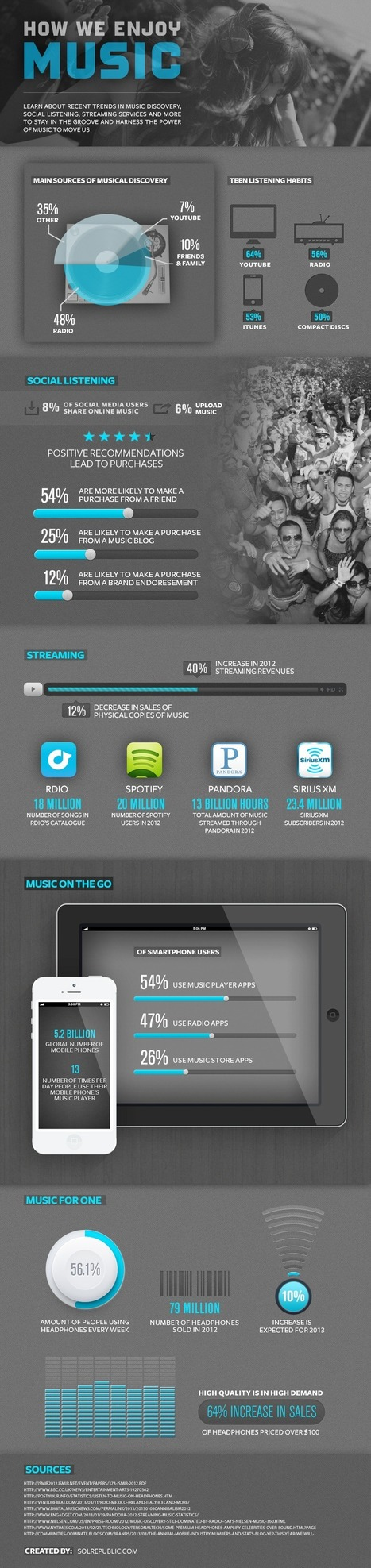How We Discover New Music Today [INFOGRAPHIC] | MUSIC:ENTER | Scoop.it