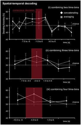 PLOS ONE: Tracking the Unconscious Generation of Free Decisions Using UItra-High Field fMRI | Bounded Rationality and Beyond | Scoop.it