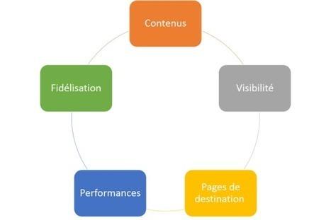 SXO : Comment dépasser l'approche SEO pour booster vos résultats ? | Web Marketing & Social Media Strategy | Scoop.it
