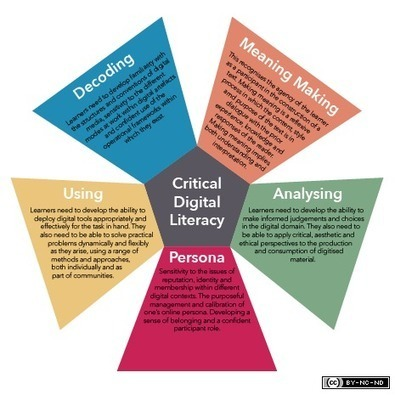 The 5 Resources Model of Critical Digital Literacy | Digital Literacy - Education | Scoop.it