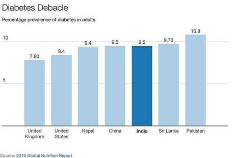India Is Making Progress on Reducing Malnutrition But Now Has a Diabetes Problem | Pharma in Emerging Markets | Scoop.it