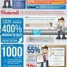 Digital and SM Marketing
