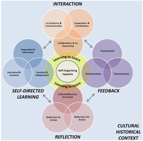 Aprender a aprender, la estrategia futura del higher learning! (Educación Disruptiva) | The Independent Learner | Scoop.it