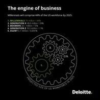 Millennial Survey 2016 | Deloitte | Social impact, Innovation | Managing people not cogs in a machine | Scoop.it