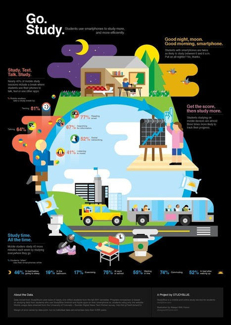 Amazing Facts about Students Learning via Smartphones ( infographic ) | infographicsforschools | Scoop.it
