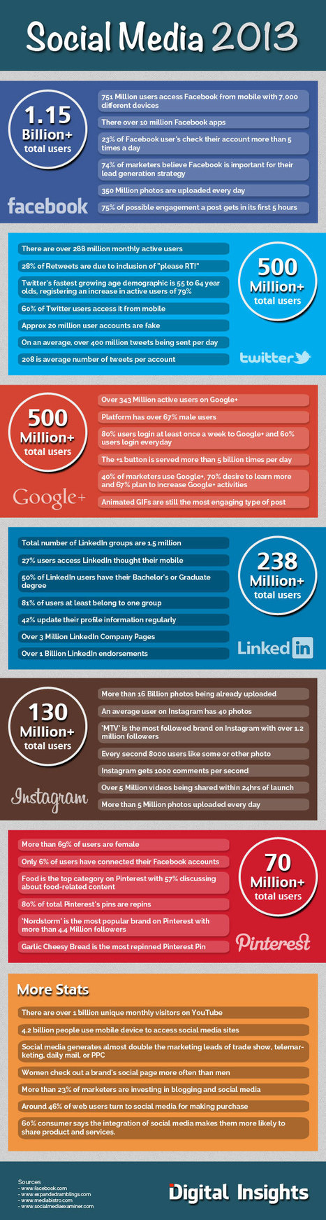 Les réseaux sociaux en chiffres en 2013 [Infographie]   Infographies social media   Scoop.it