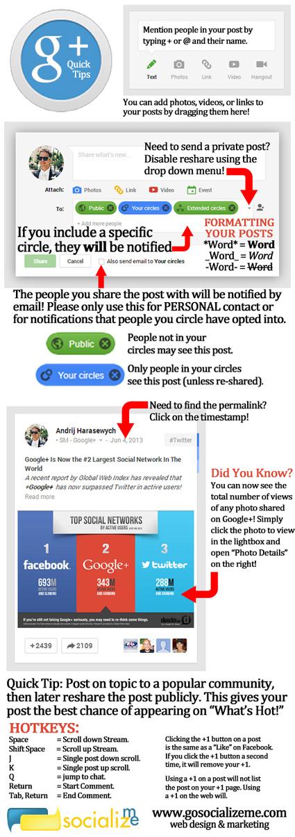 Google+ Posting Guide [Infographic] | Educación y TIC | Scoop.it