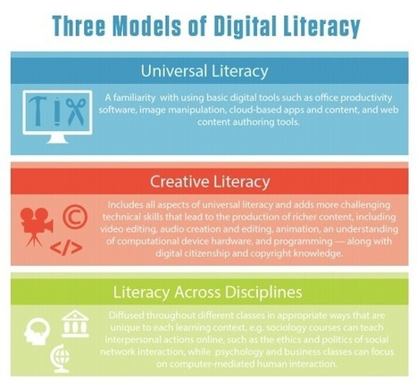 """Just Released by New Media Consortium: """"Digital Literacy: An NMC Horizon Project Strategic Brief"""" 