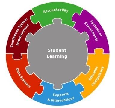 Summer Spotlight: Competency Based Education   Digital Education Strategies   Scoop.it