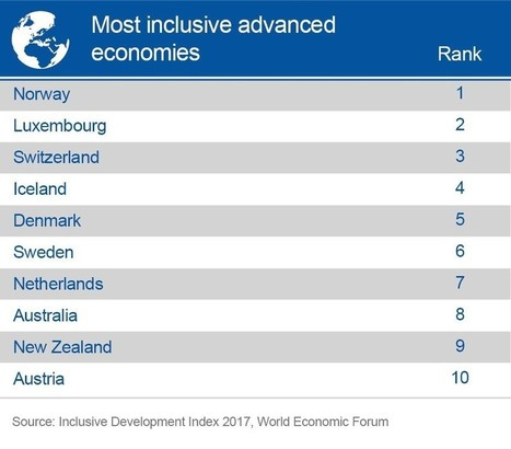 These Are The Most Inclusive Advanced Economies In World