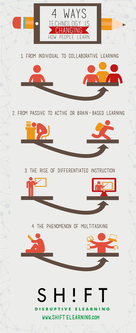 Infographic: 4 Ways Educational Technology Is Changing How People Learn | Curation in Higher Education | Scoop.it