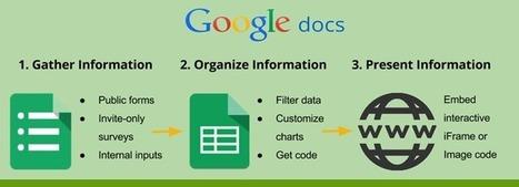 5 Ways to Enhance Websites With Google Docs | Nonprofit Digital Engagement | Scoop.it